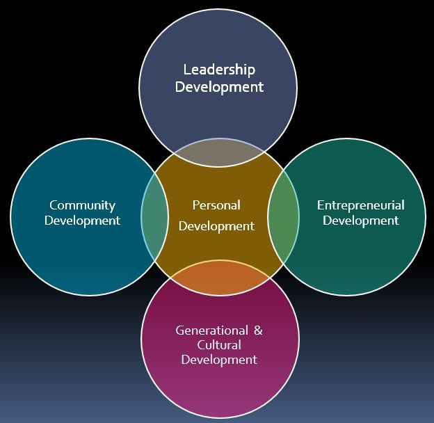 Entrepreneurial Development Mission